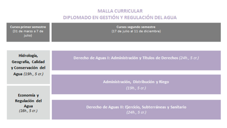 malla curricular Gestion y Regulacion del Agua